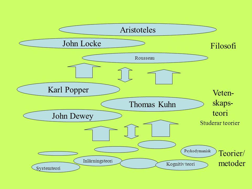 Aristoteles Filosofi John Locke Karl Popper Veten- skaps- teori