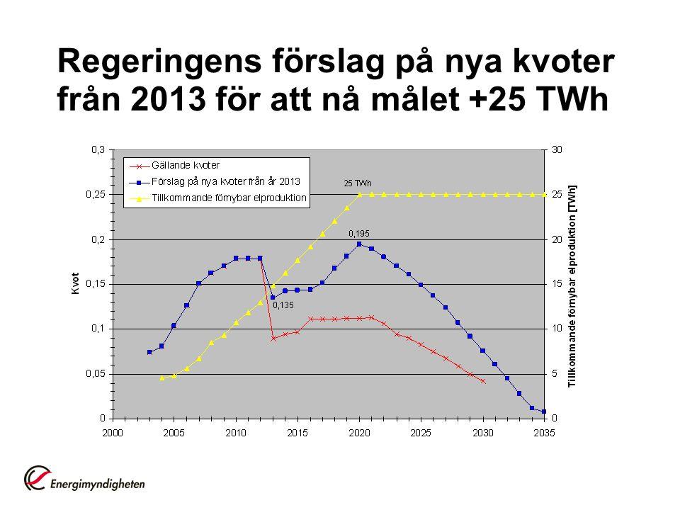Regeringens förslag på nya kvoter från 2013 för att nå målet +25 TWh