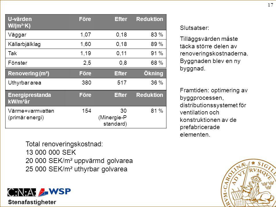 Total renoveringskostnad: 13 000 000 SEK