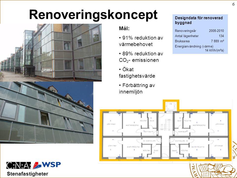 Renoveringskoncept Mål: 91% reduktion av värmebehovet