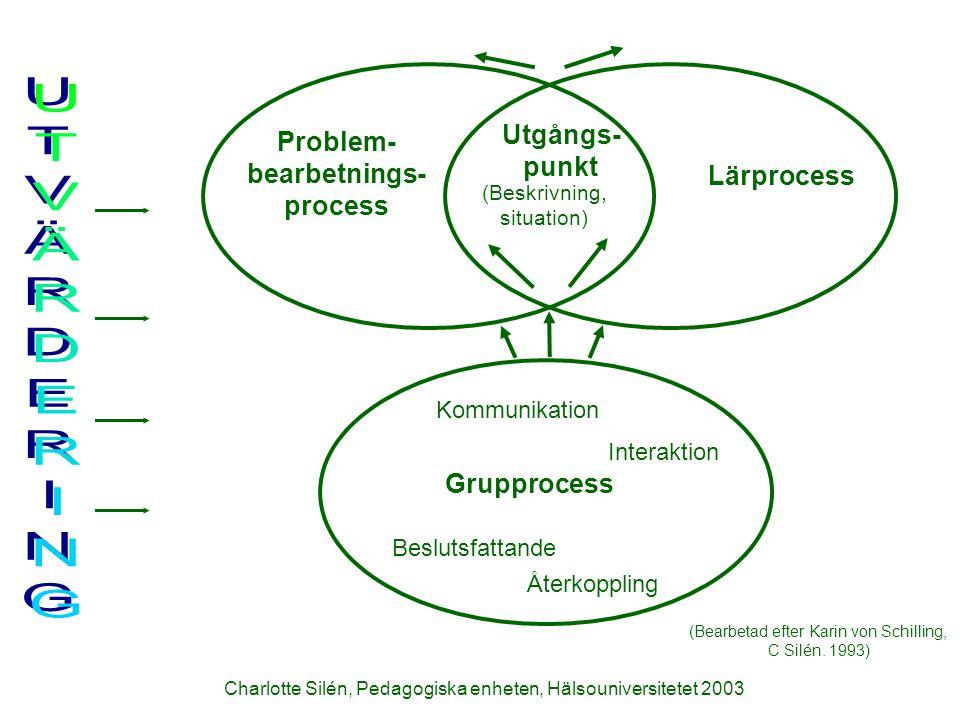 UTVÄRDERING Utgångs- punkt Problem- bearbetnings- process Lärprocess