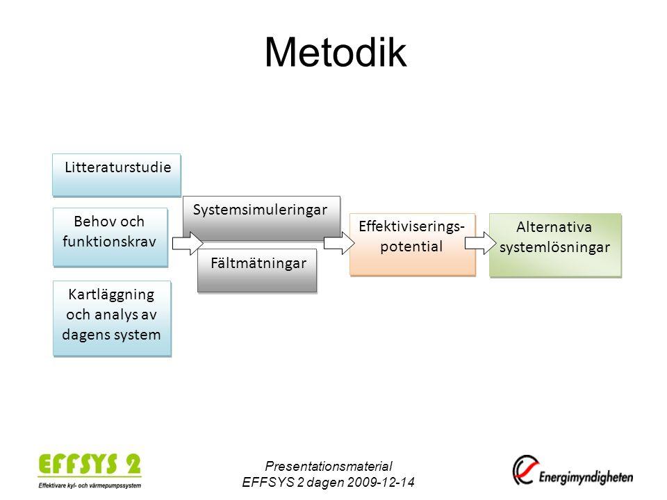 Metodik Systemsimuleringar Behov och funktionskrav