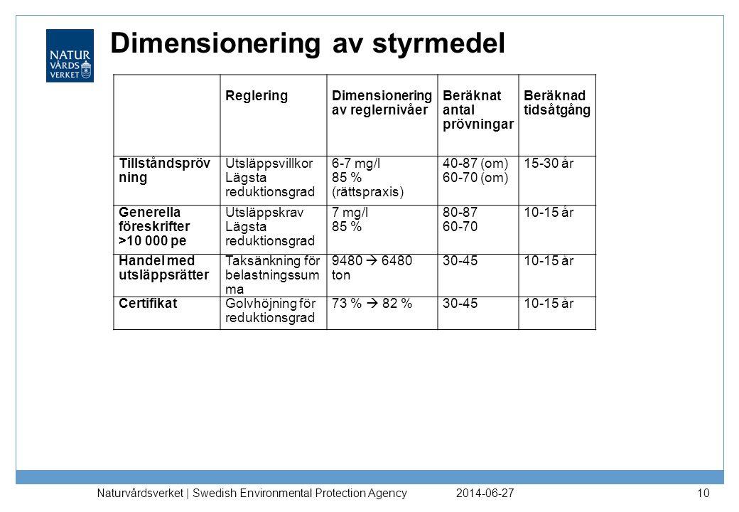 Dimensionering av styrmedel