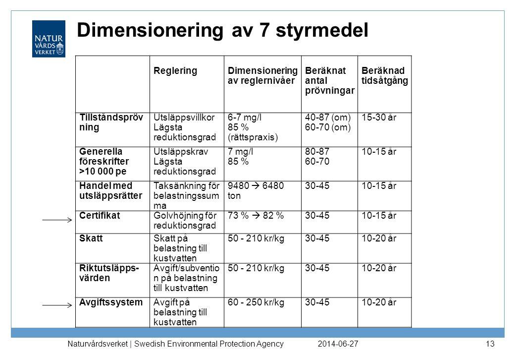 Dimensionering av 7 styrmedel