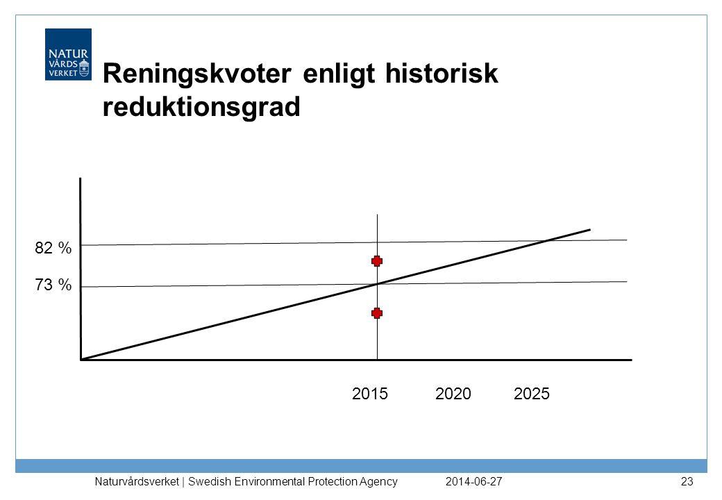 Reningskvoter enligt historisk reduktionsgrad