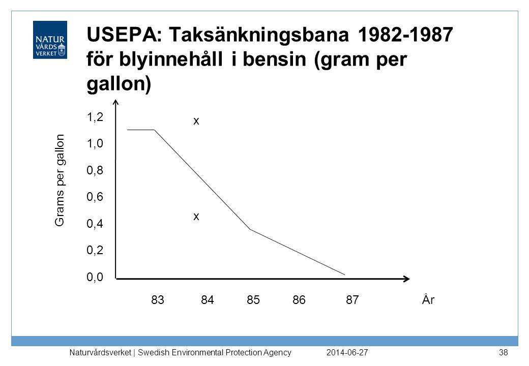 USEPA: Taksänkningsbana 1982-1987 för blyinnehåll i bensin (gram per gallon)