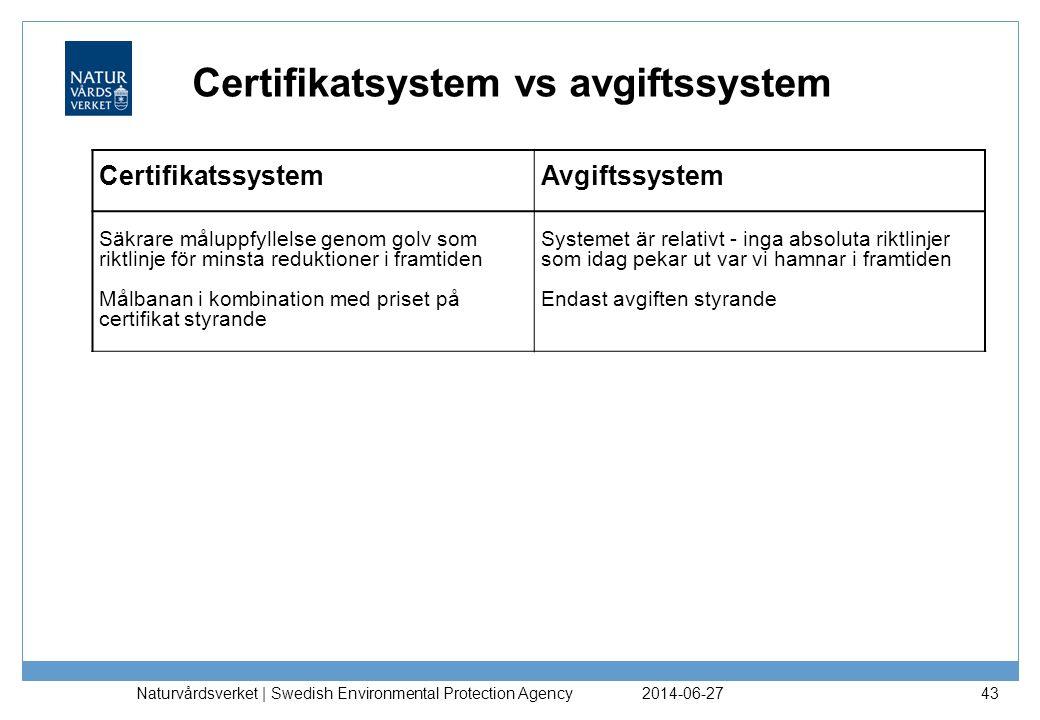 Certifikatsystem vs avgiftssystem
