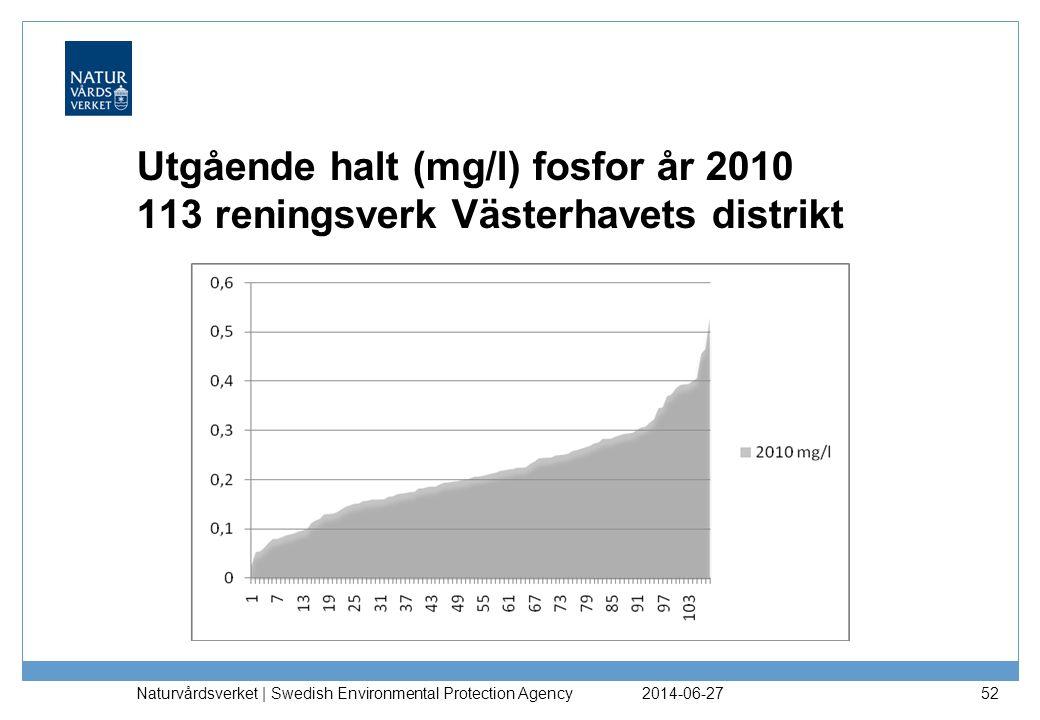 Utgående halt (mg/l) fosfor år 2010 113 reningsverk Västerhavets distrikt