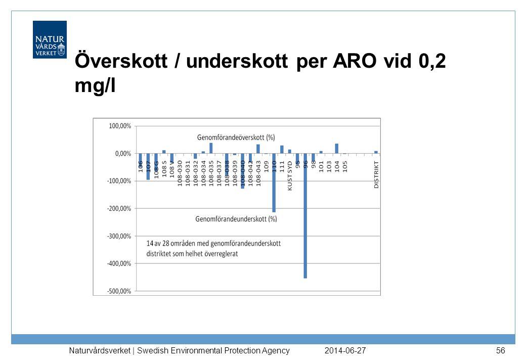 Överskott / underskott per ARO vid 0,2 mg/l