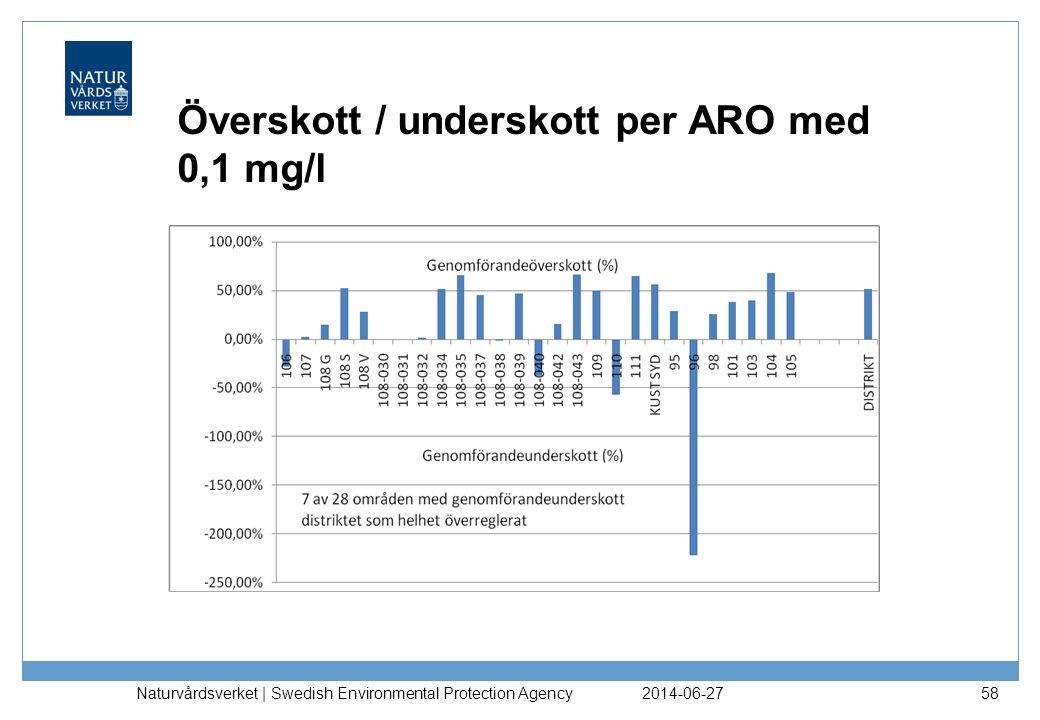 Överskott / underskott per ARO med 0,1 mg/l
