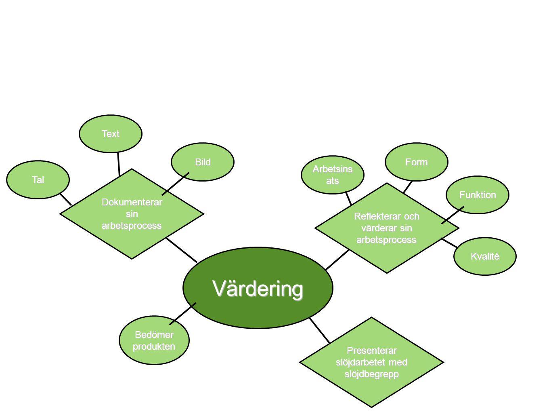 Värdering Text Bild Form Arbetsinsats Tal