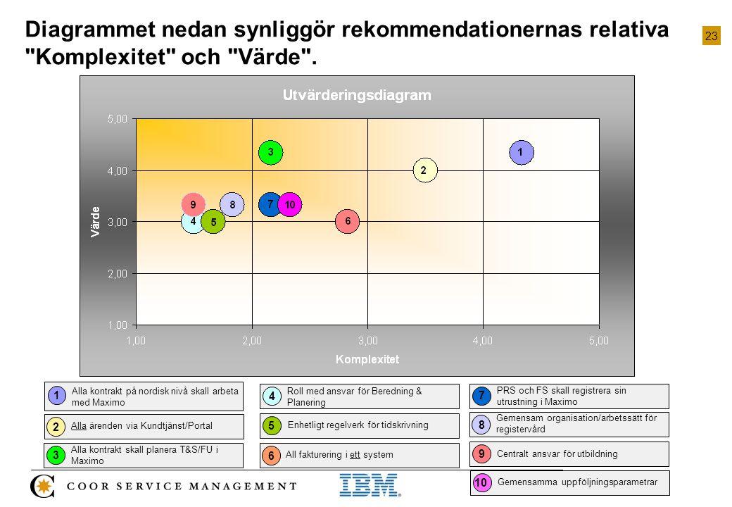 Diagrammet nedan synliggör rekommendationernas relativa Komplexitet och Värde .