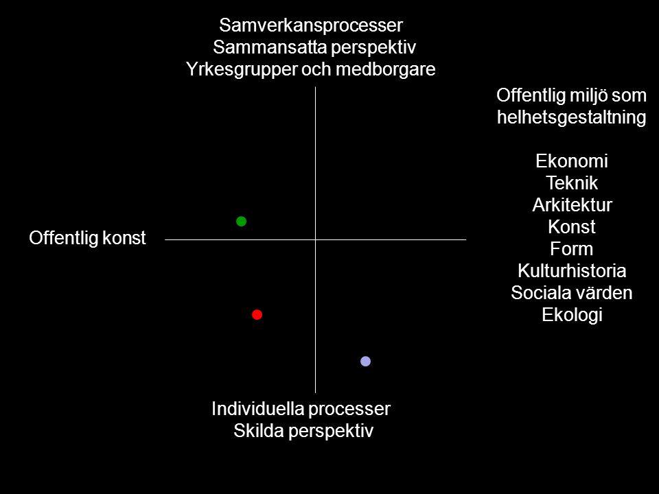 Sammansatta perspektiv Yrkesgrupper och medborgare