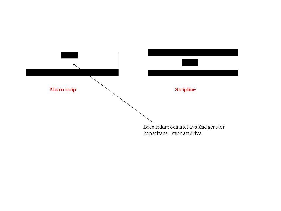 Micro strip Stripline Bred ledare och litet avstånd ger stor kapacitans – svår att driva