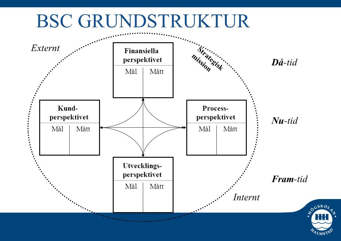 BSC GRUNDSTRUKTUR Externt Då-tid Nu-tid Fram-tid Internt Finansiella