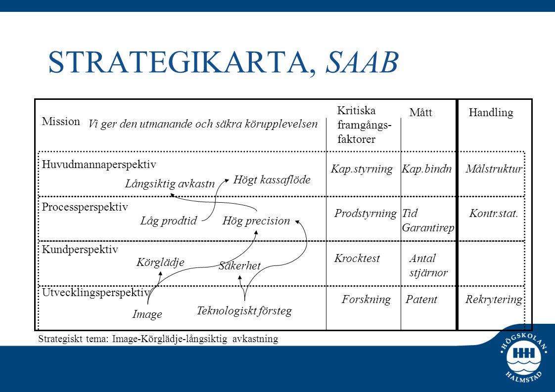 STRATEGIKARTA, SAAB Kritiska framgångs- faktorer Mått Handling Mission
