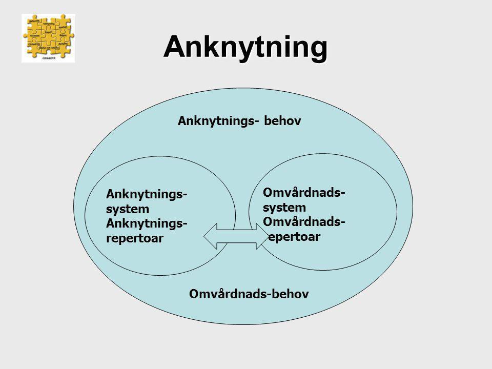 Anknytning Anknytnings- behov Anknytnings-system Omvårdnads-system