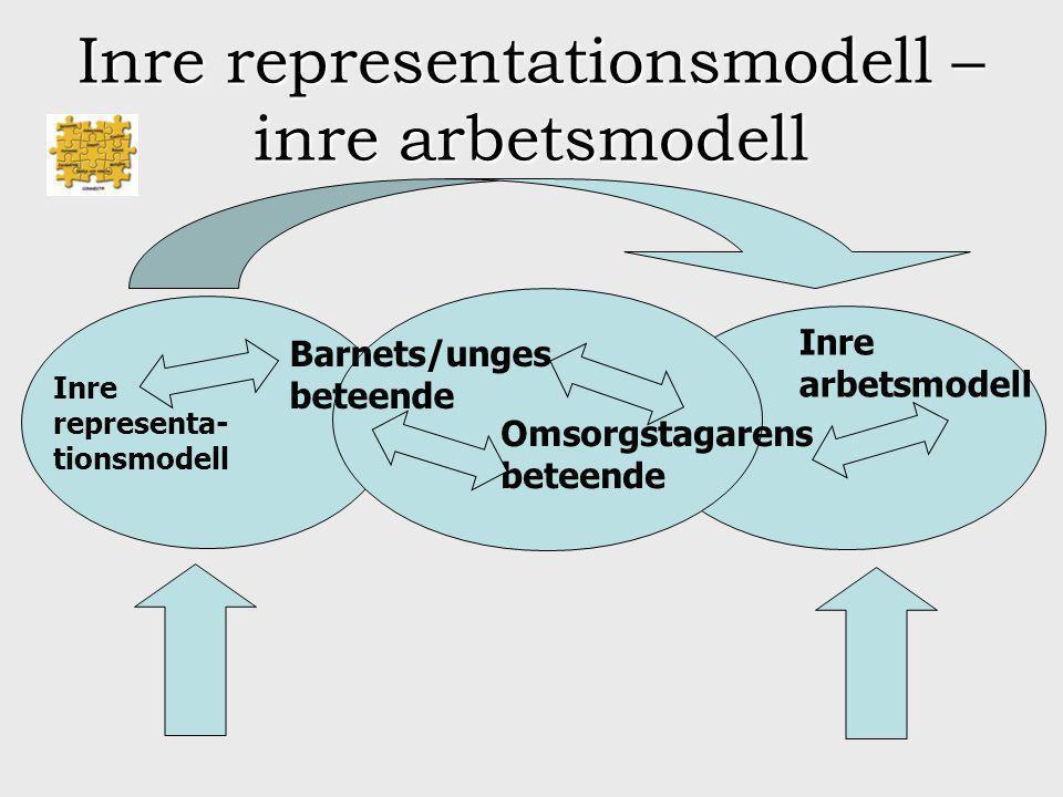 Inre representationsmodell – inre arbetsmodell