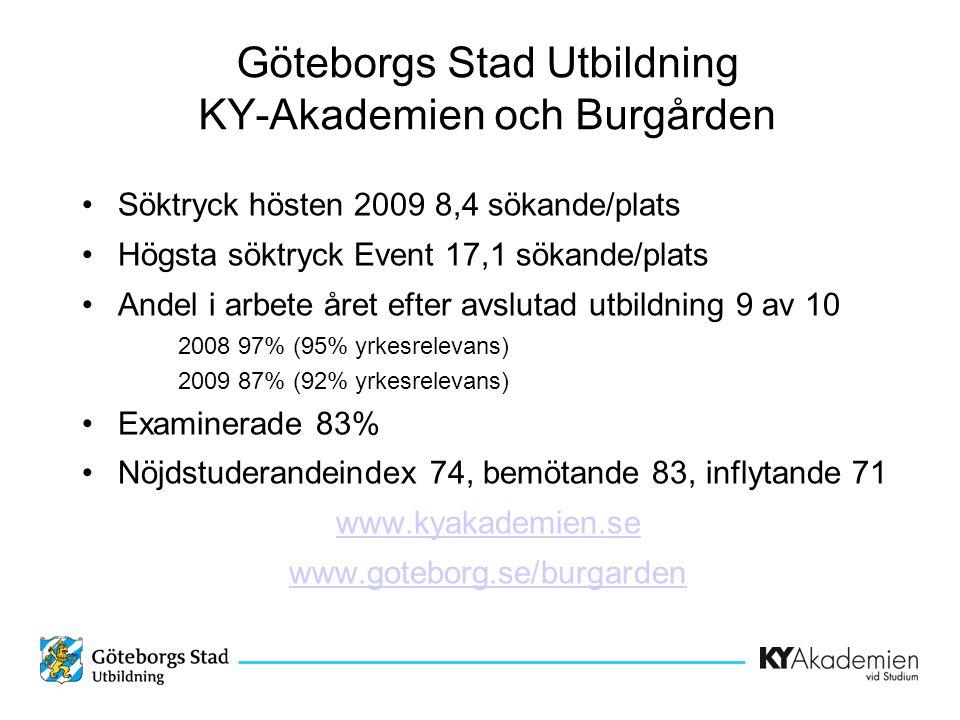 Göteborgs Stad Utbildning KY-Akademien och Burgården