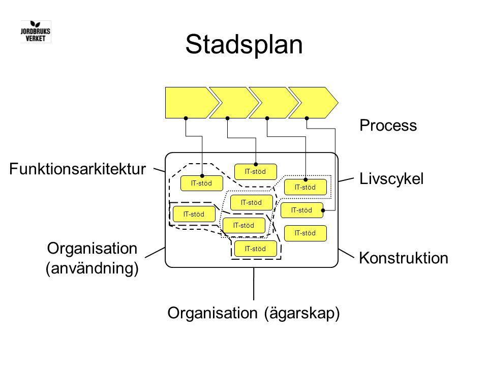 Stadsplan Process Funktionsarkitektur Livscykel