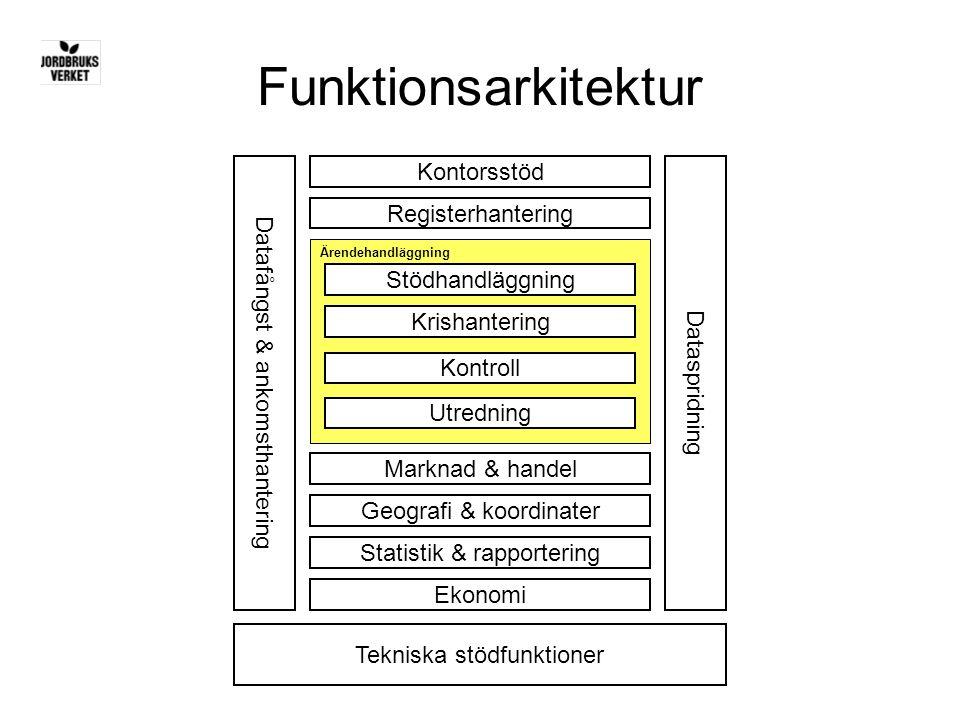 Funktionsarkitektur Kontorsstöd Registerhantering Stödhandläggning