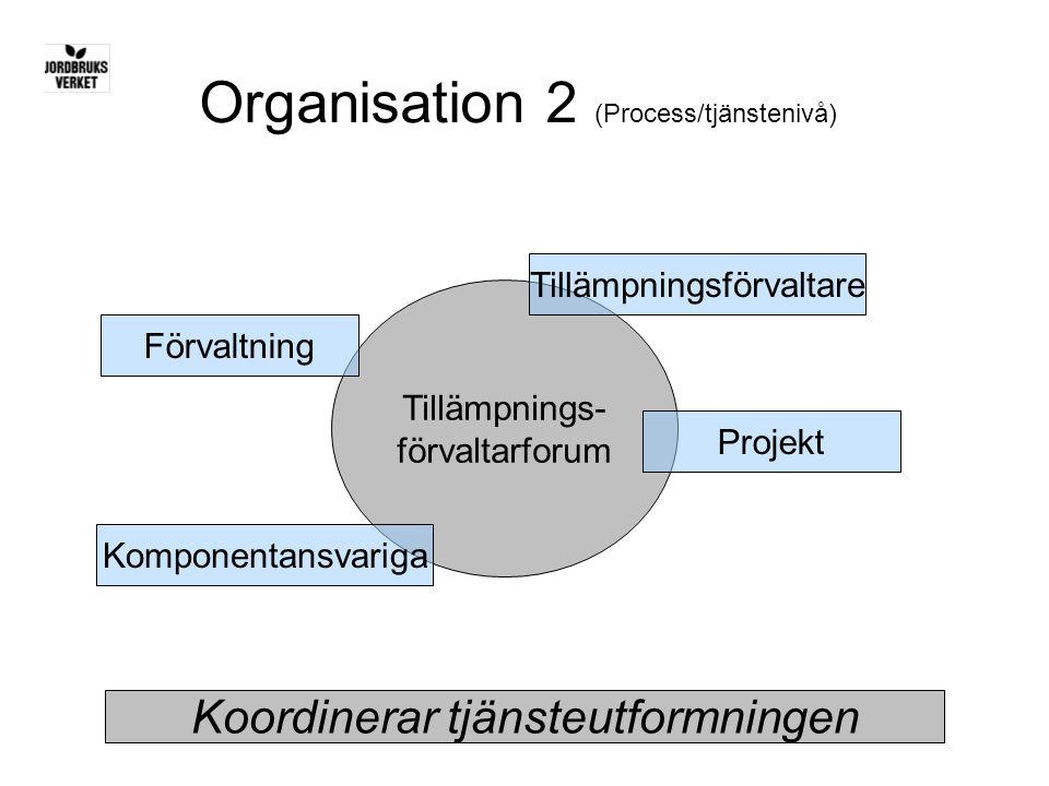 Organisation 2 (Process/tjänstenivå)