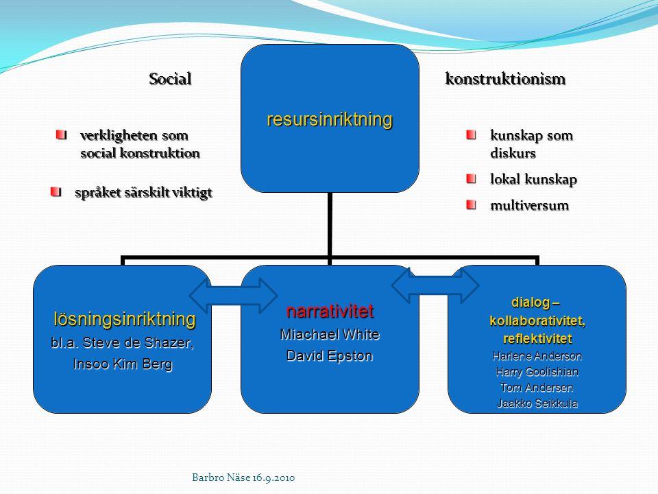 Social konstruktionism verkligheten som social konstruktion