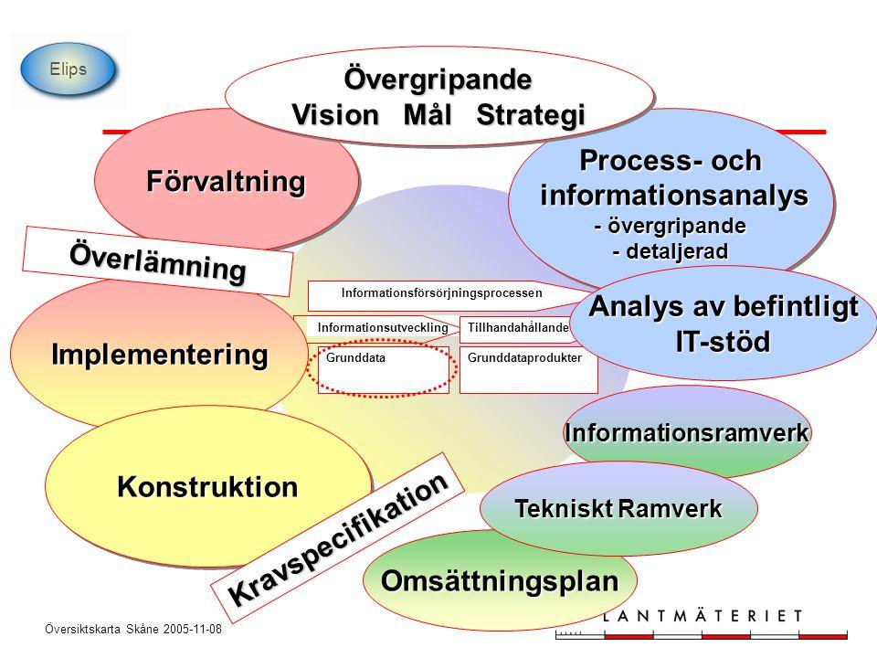 informationsanalys - övergripande - detaljerad