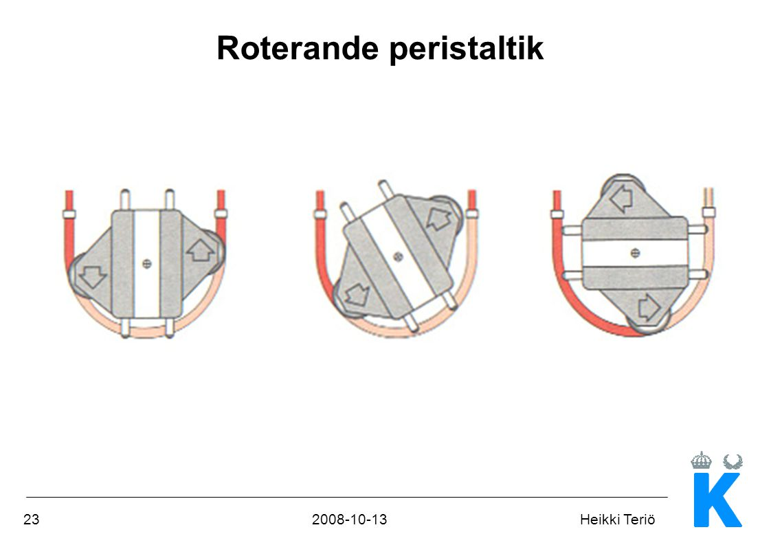 Roterande peristaltik