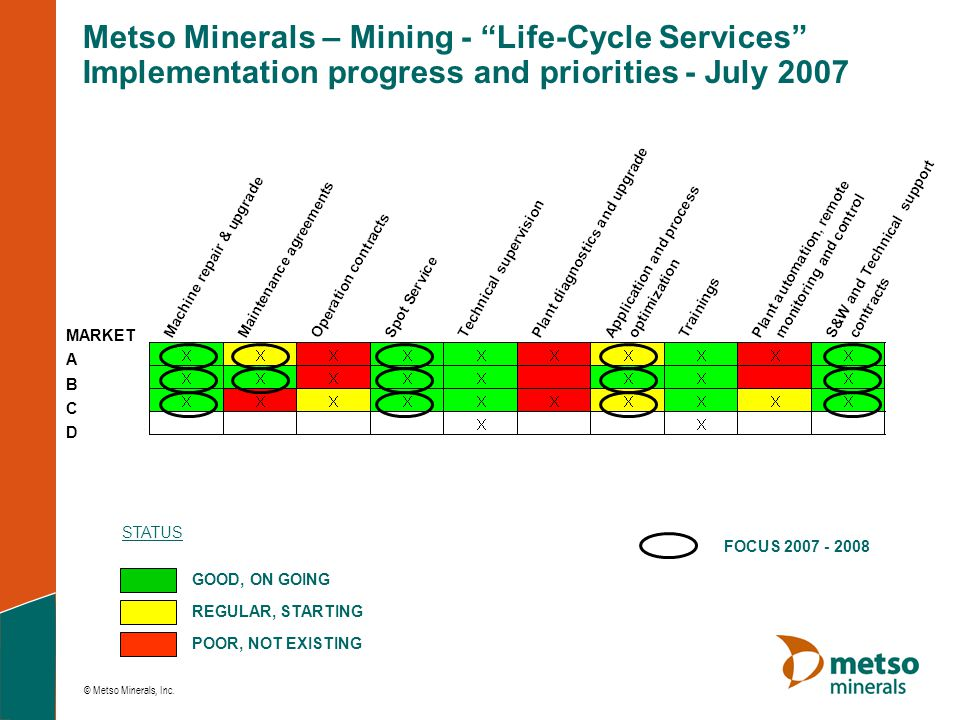 Metso Minerals – Mining - Life-Cycle Services Implementation progress and priorities - July 2007