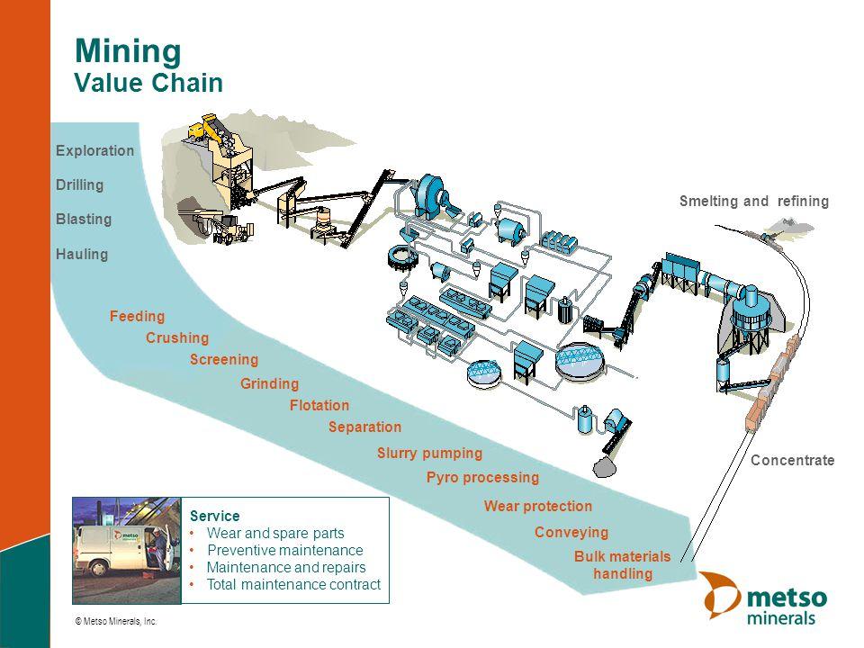 Bulk materials handling