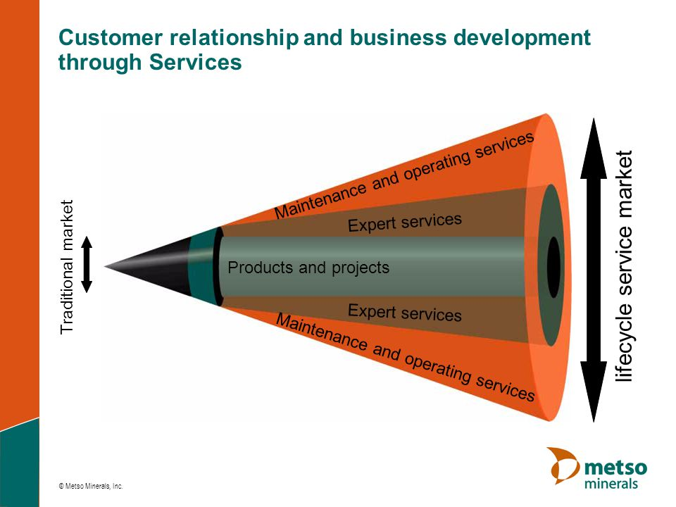 Customer relationship and business development through Services