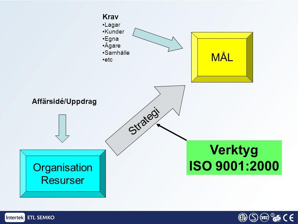Verktyg ISO 9001:2000 MÅL Strategi Organisation Resurser Krav