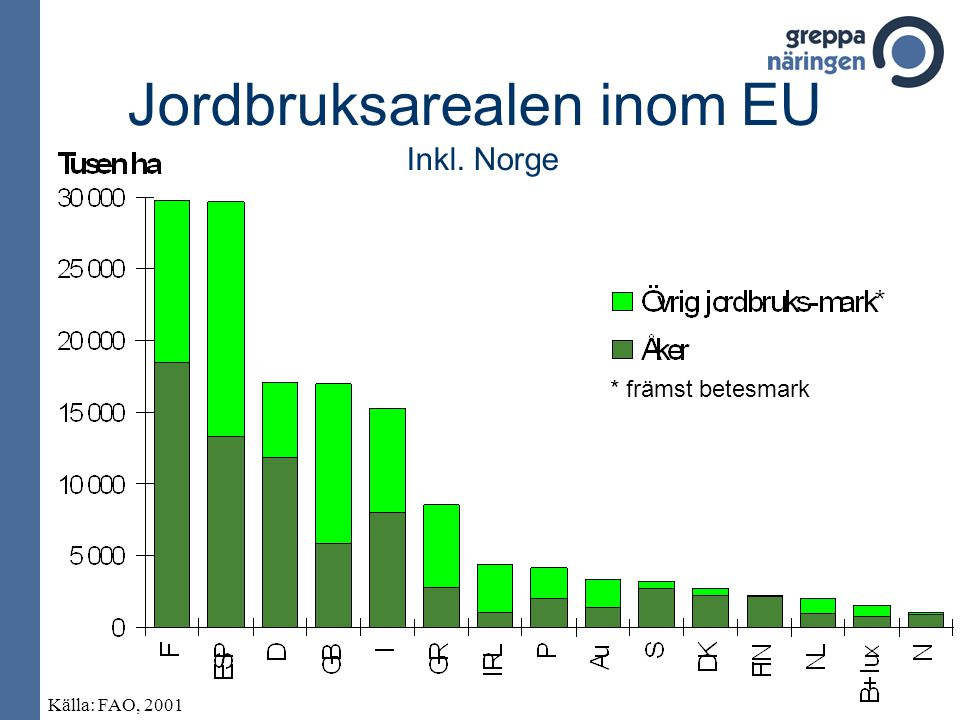 Jordbruksarealen inom EU Inkl. Norge