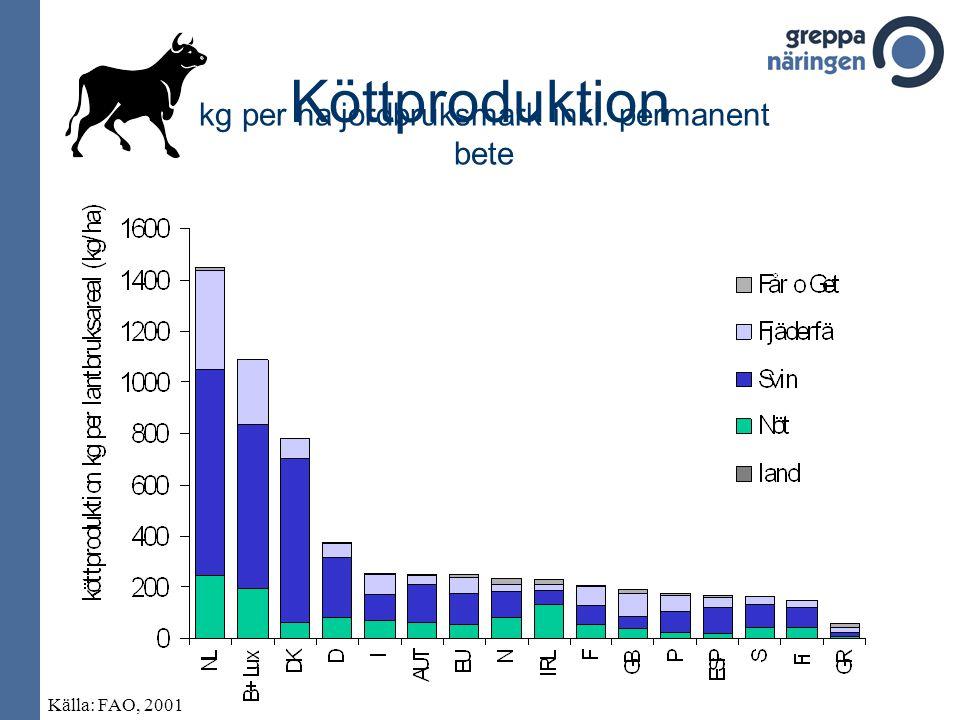 kg per ha jordbruksmark inkl. permanent bete