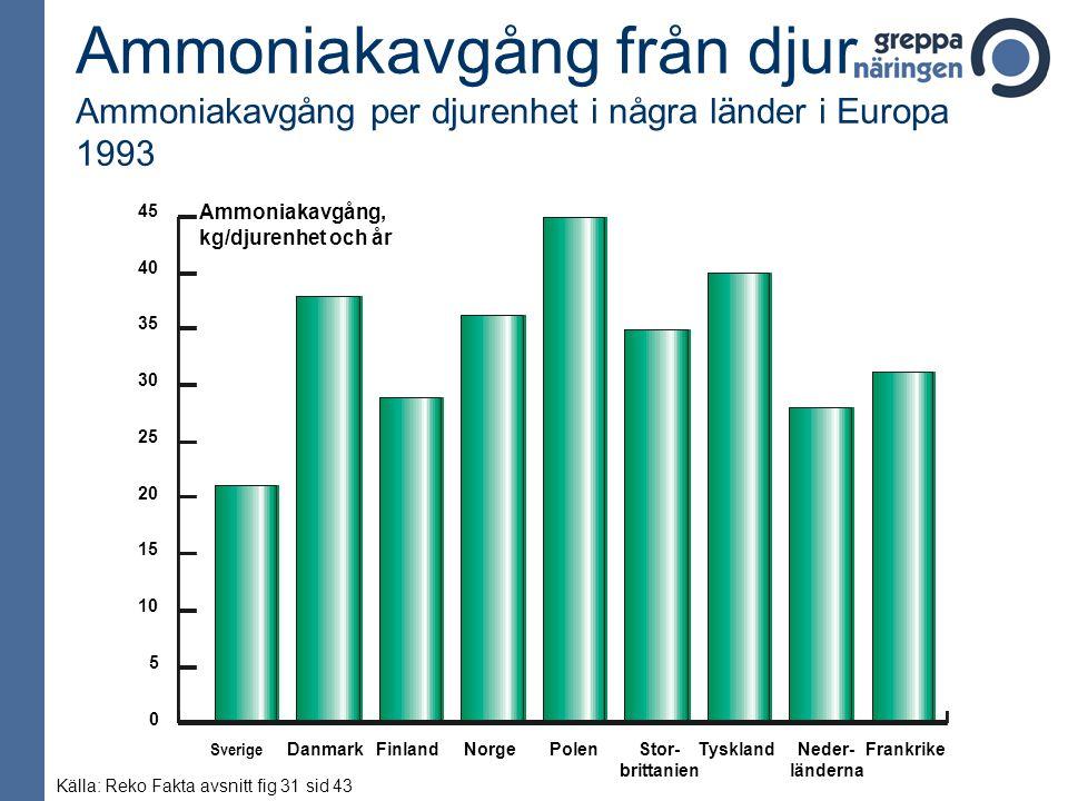 Ammoniakavgång från djur Ammoniakavgång per djurenhet i några länder i Europa 1993
