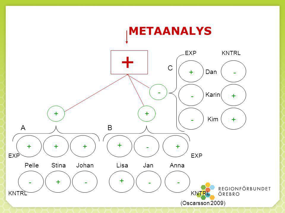 + METAANALYS + - - - + + + - + + - + C Karin Kim A B - Dan Stina Pelle