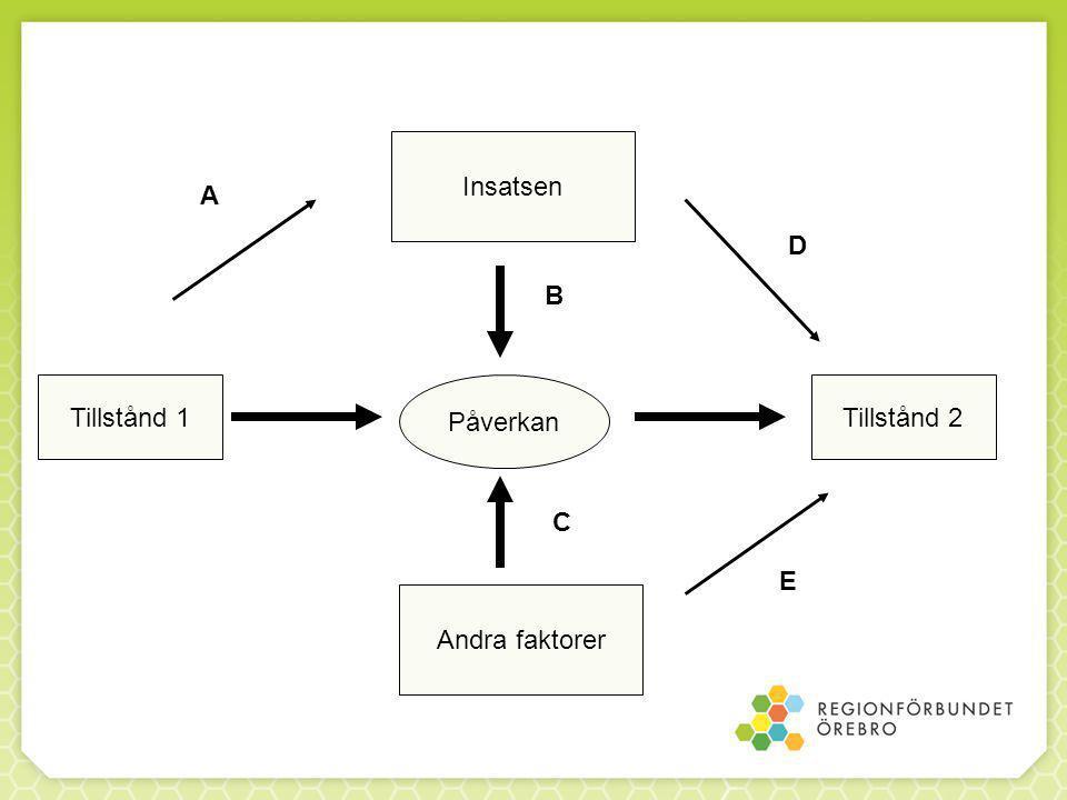 Insatsen A D B Tillstånd 1 Påverkan Tillstånd 2 C E Andra faktorer