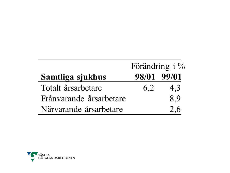 Förändring i % Samtliga sjukhus. 98/01. 99/01. Totalt årsarbetare. 6,2. 4,3. Frånvarande årsarbetare.