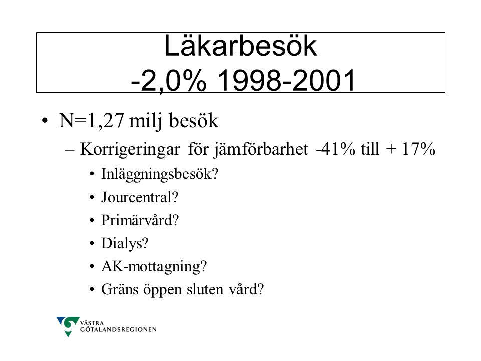 Läkarbesök -2,0% 1998-2001 N=1,27 milj besök