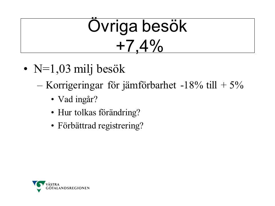 Övriga besök +7,4% N=1,03 milj besök