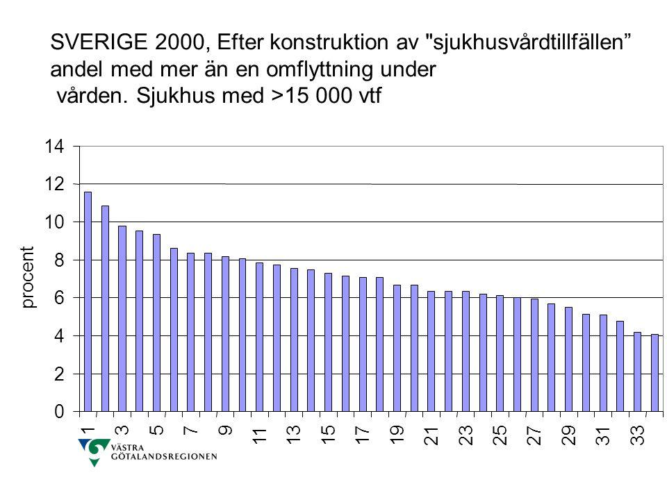 SVERIGE 2000, Efter konstruktion av sjukhusvårdtillfällen andel med mer än en omflyttning under vården. Sjukhus med >15 000 vtf