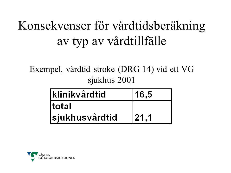 Konsekvenser för vårdtidsberäkning av typ av vårdtillfälle Exempel, vårdtid stroke (DRG 14) vid ett VG sjukhus 2001