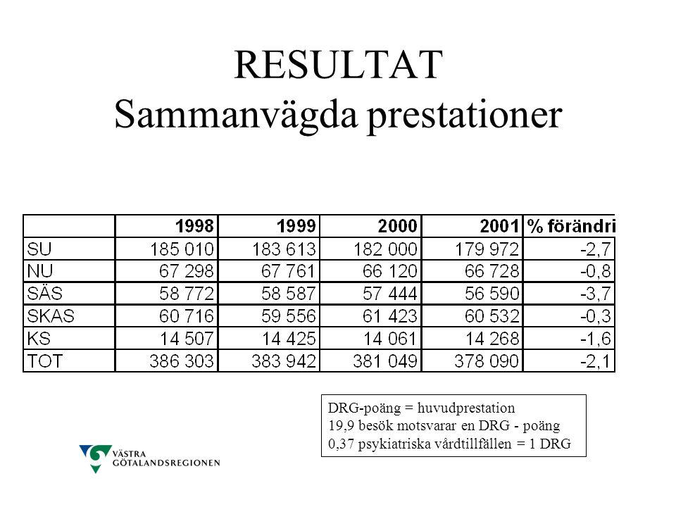 RESULTAT Sammanvägda prestationer