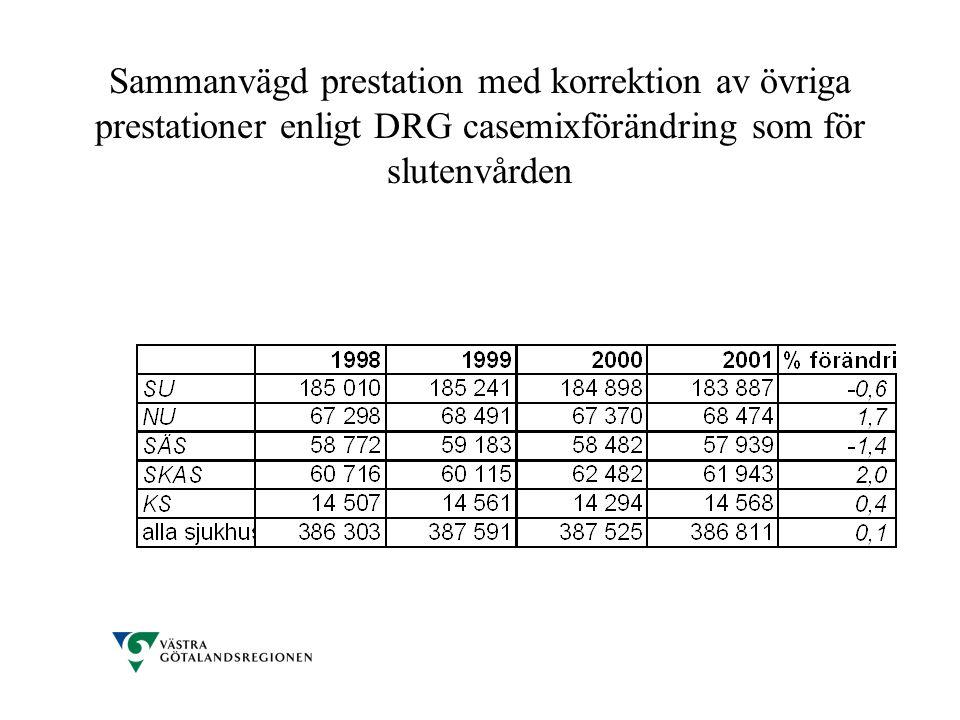 Sammanvägd prestation med korrektion av övriga prestationer enligt DRG casemixförändring som för slutenvården