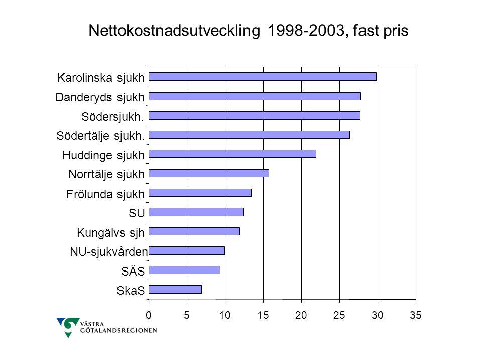 Nettokostnadsutveckling 1998-2003, fast pris