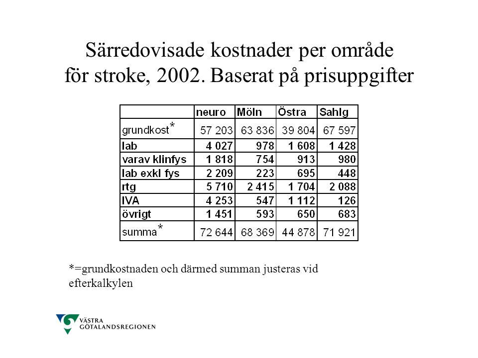 Särredovisade kostnader per område för stroke, 2002