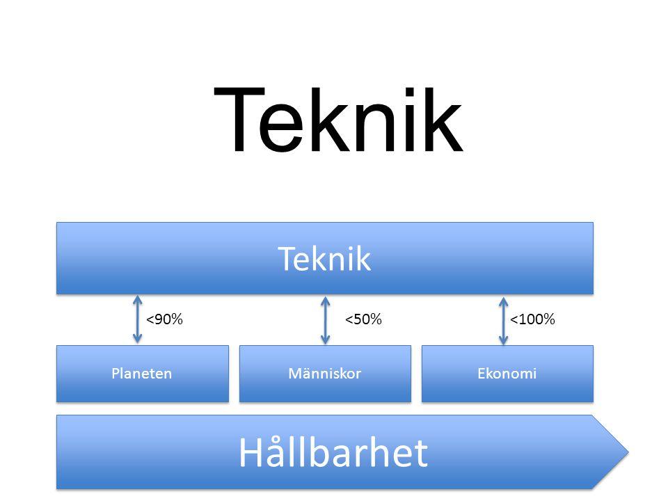 Teknik Hållbarhet Teknik <90% <50% <100% Planeten Människor