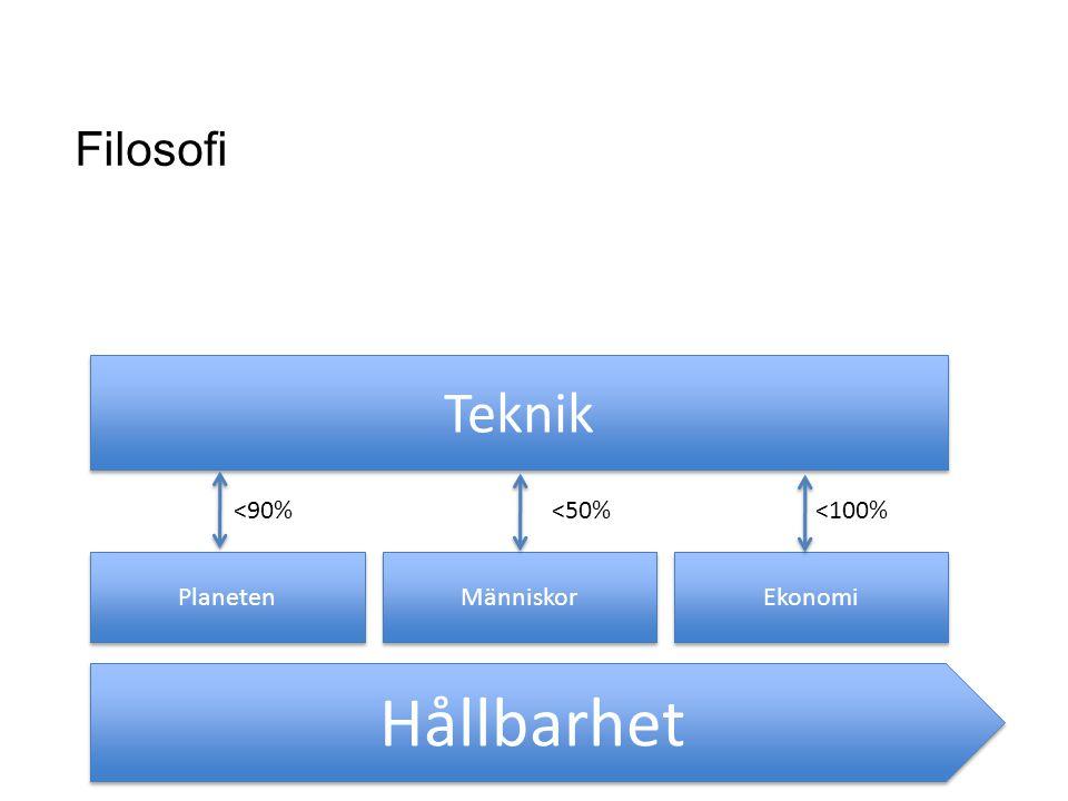 Hållbarhet Teknik Filosofi <90% <50% <100% Planeten Människor
