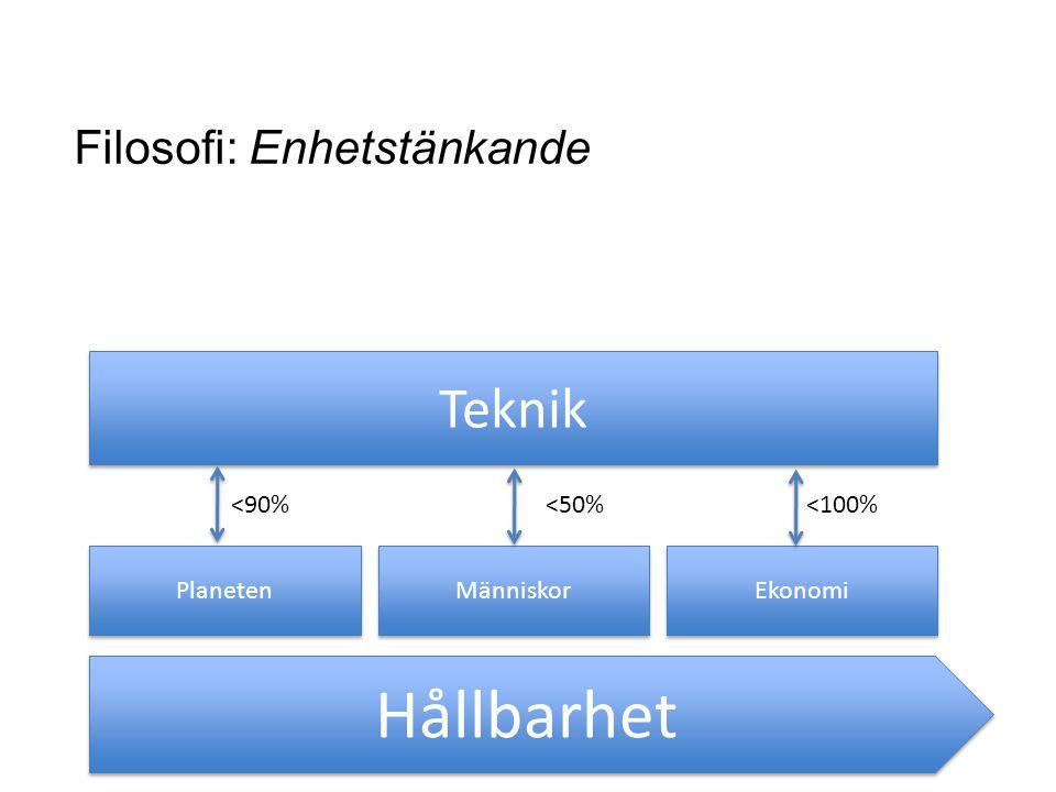 Hållbarhet Teknik Filosofi: Enhetstänkande <90% <50% <100%